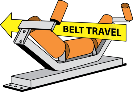 A conveyor idler helps guide the belt's travel