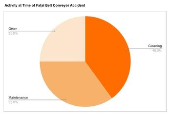Conveyor fatalties are preventable