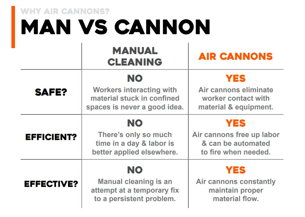 Air cannons are a safe and effective way to combat material blockages